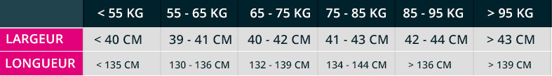 Conseils pour les tailles de planche de Kitesurf